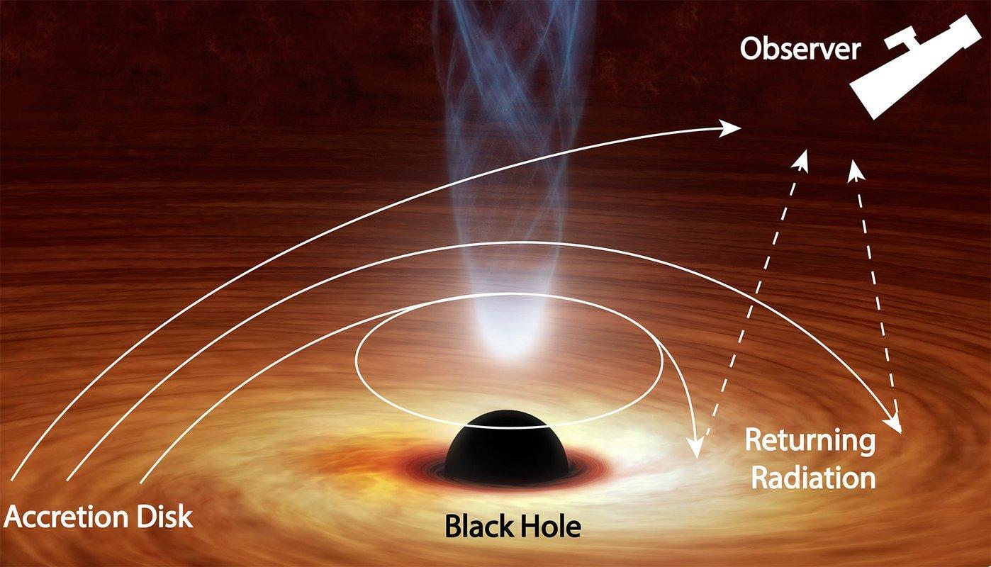 Black hole bends light back on itself