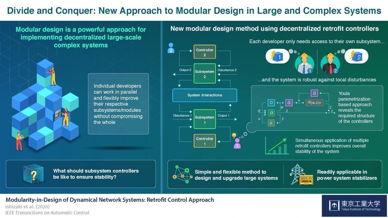 Modular controller design strategy makes upgrading power grids easier