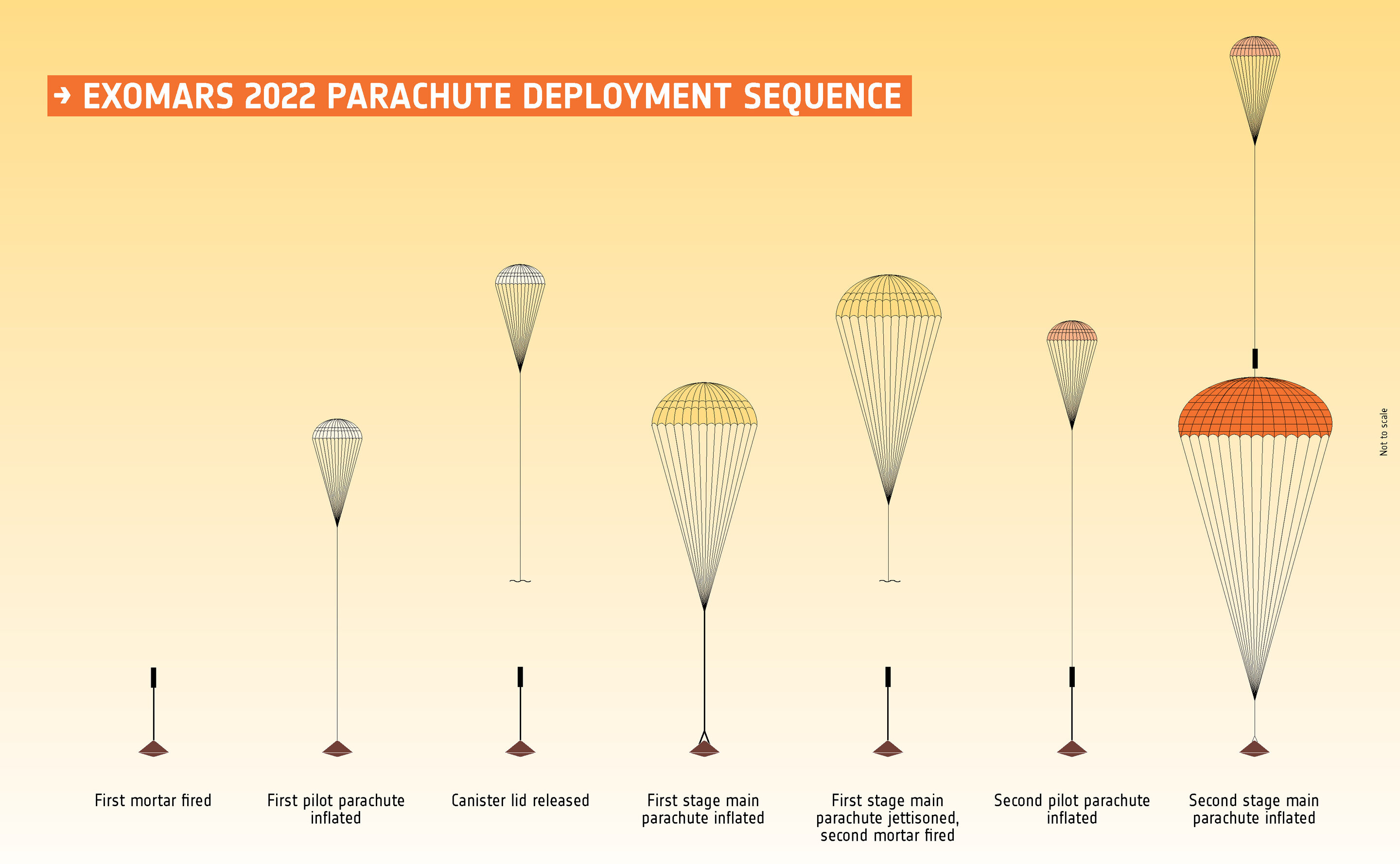 ExoMars parachute testing moves forward
