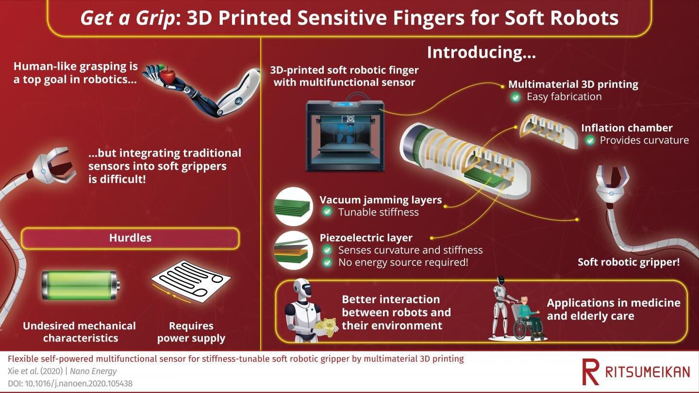 Designing soft and sensitive robotic fingers