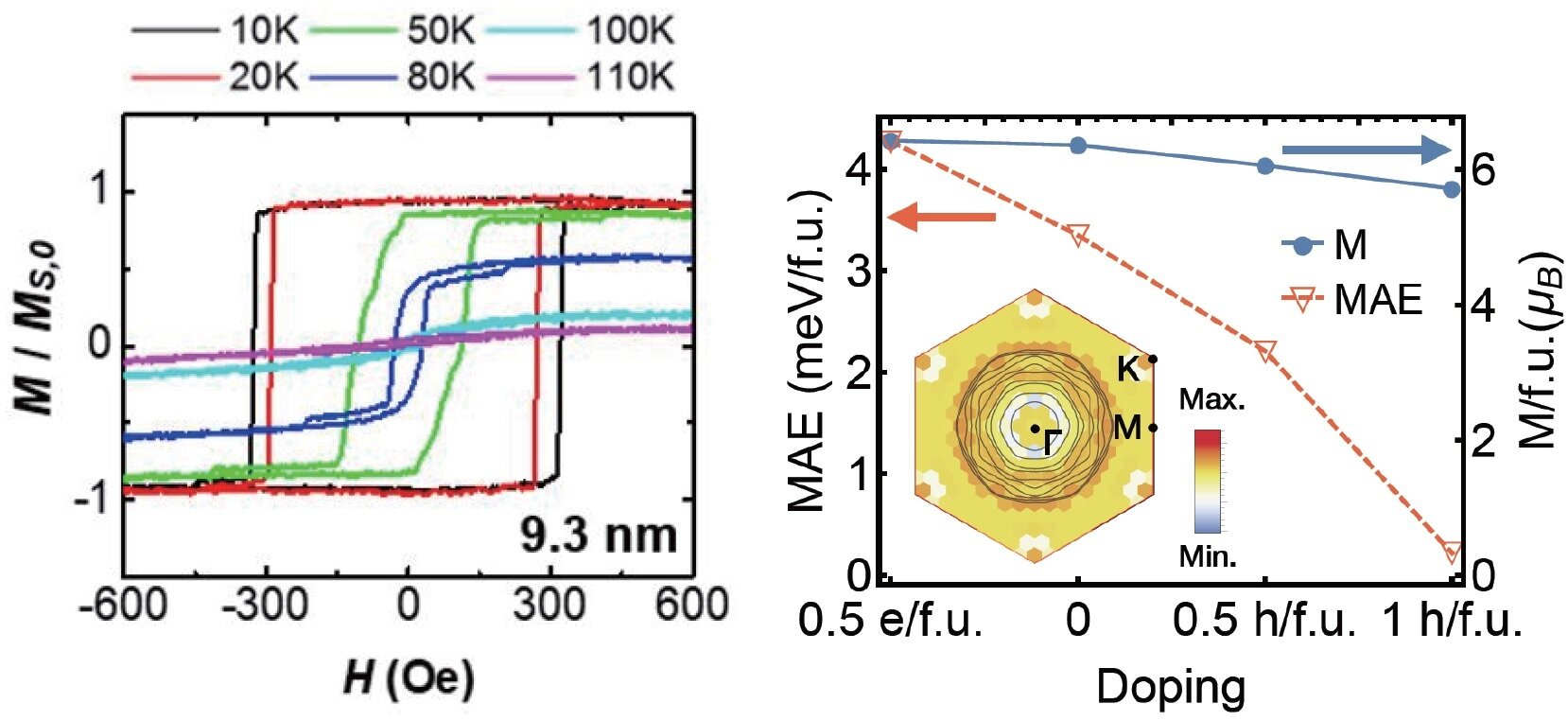 Researchers unveil the mystery of van der Waals magnets, a material for future semiconductors