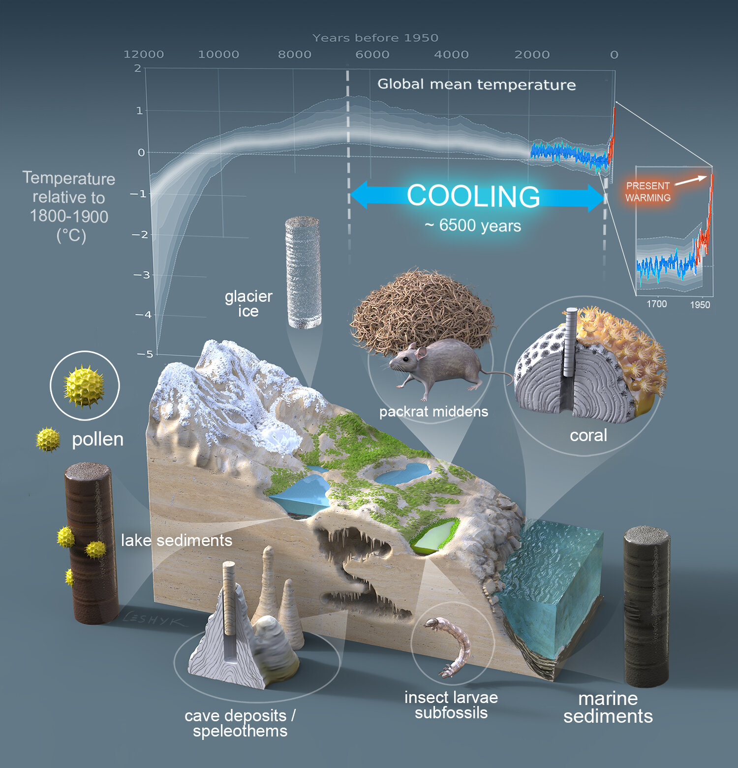 Major new paleoclimatology study shows global warming has upended 6,500 years of cooling