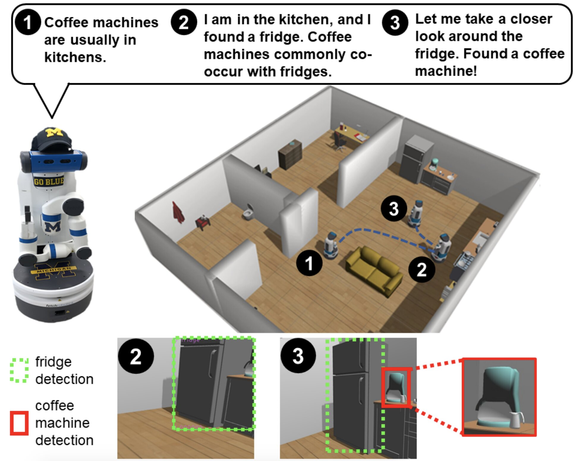Model helps robots think more like humans when searching for objects