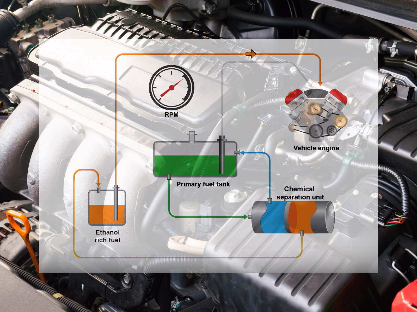 Onboard separation technology set to improve fuel economy