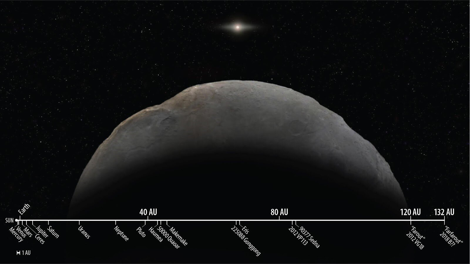 Astronomers confirm orbit of most distant object ever observed in our solar system