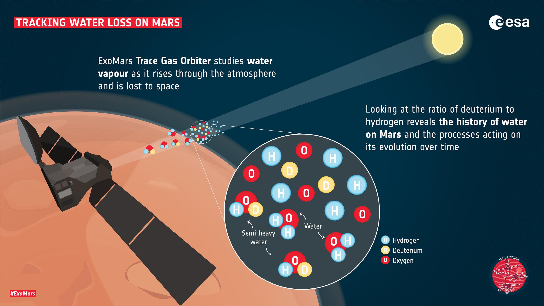Mars, detekce molekul vody v atmosféře