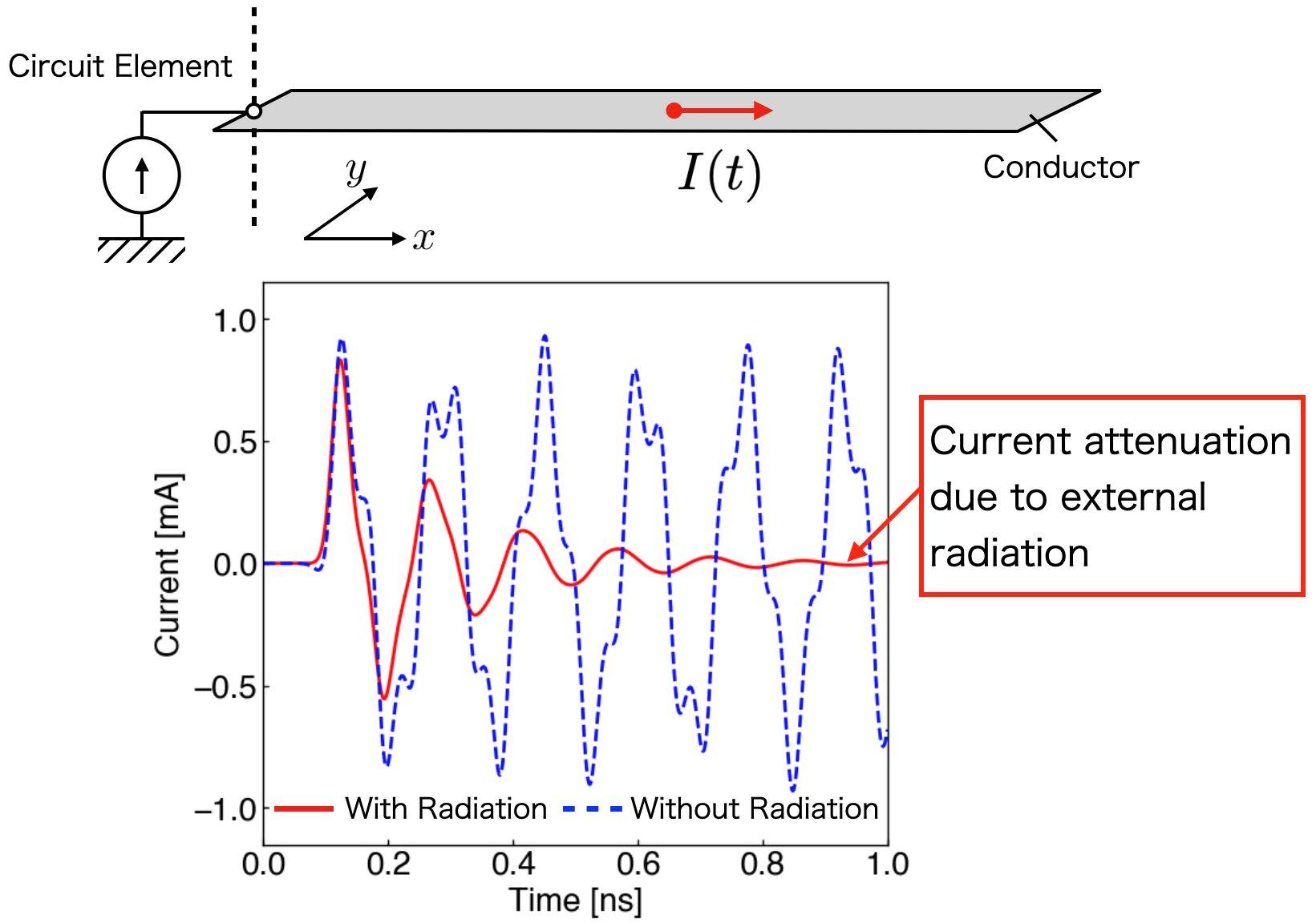Tuning in the noise? New electromagnetic circuit simulator visualizes radiation phenomena