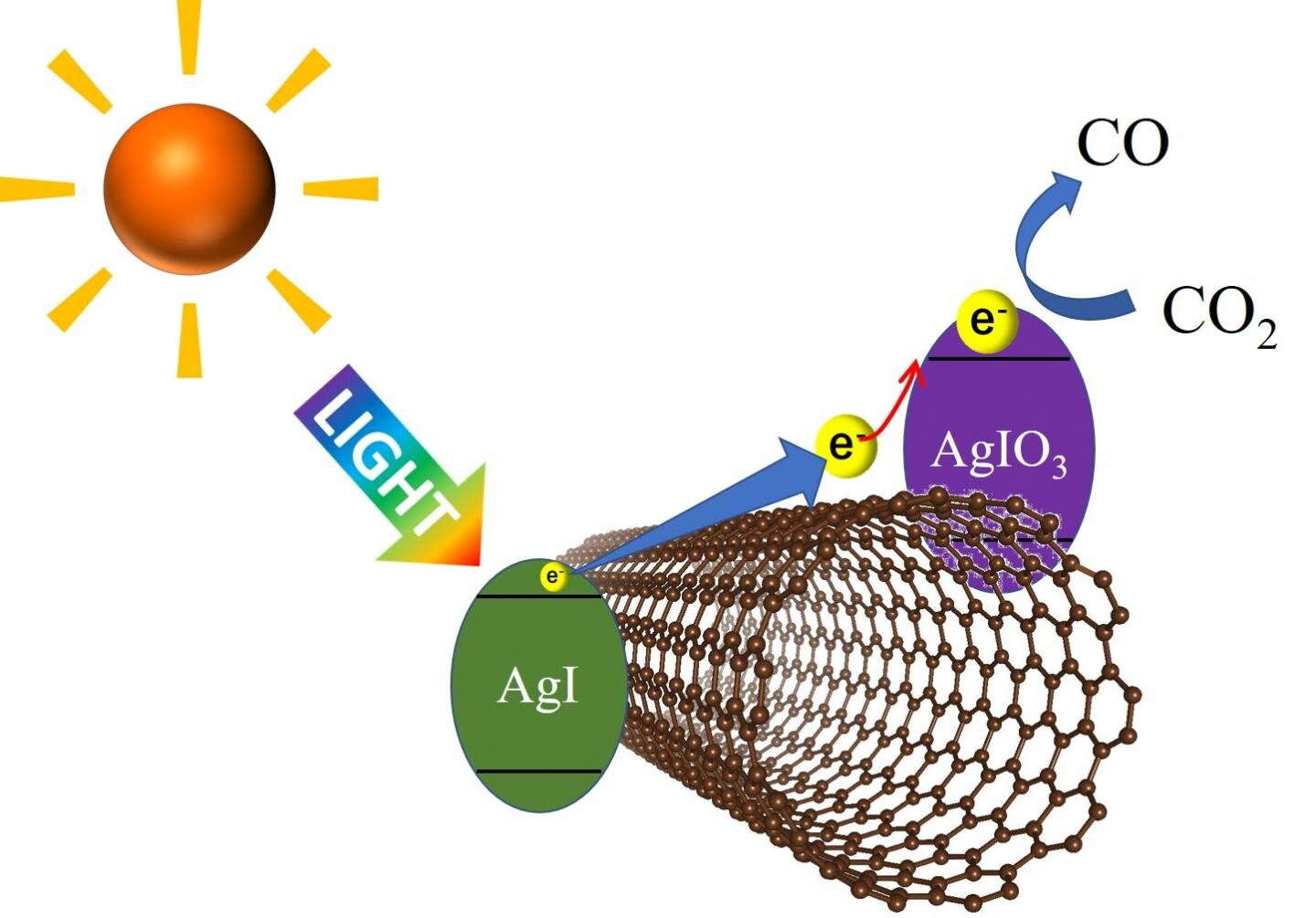 Using visible light to efficiently decompose carbon dioxide