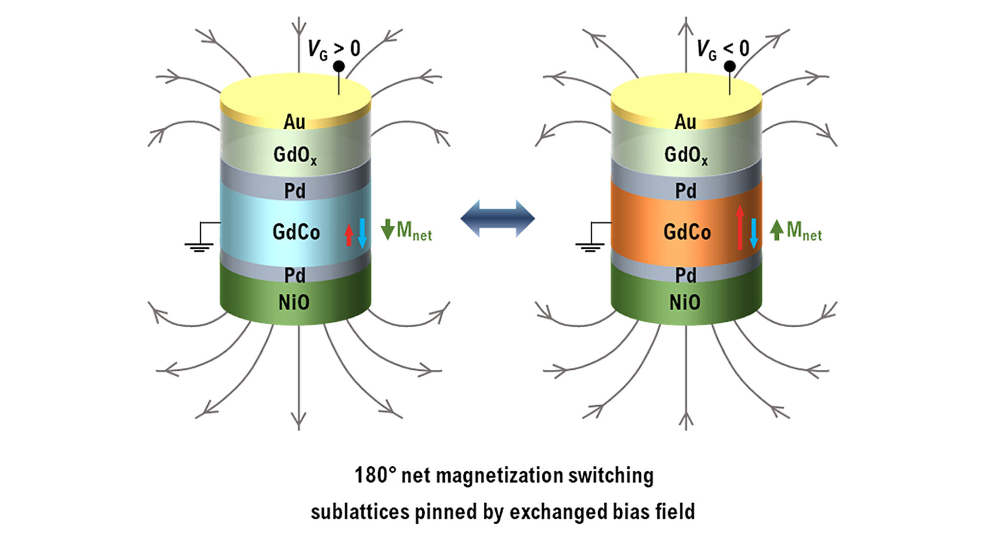 Discovering energy saving technologies in the IT sector: Controlling ferrimagnets by voltage