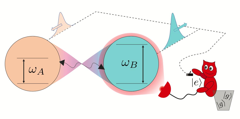 纠缠和局部测量驱动的双量子位引擎