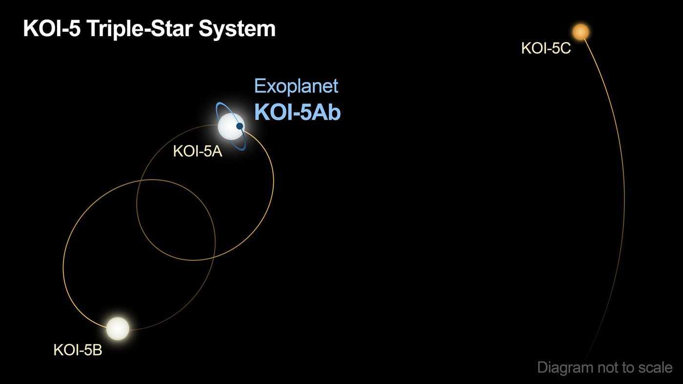 A planet called KOI-5Ab orbits in a triple-star system with a skewed configuration