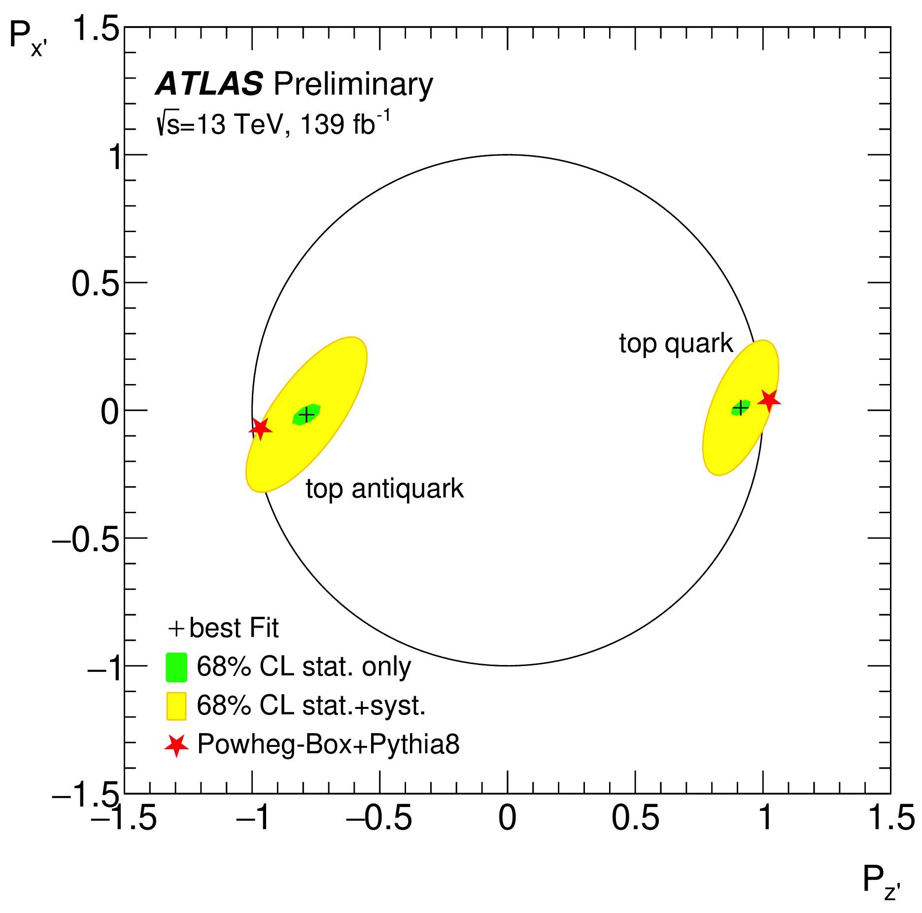 ATLAS experiment measures top quark polarization
