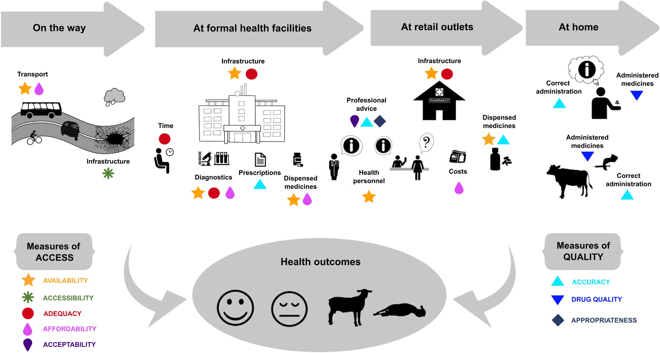 medicalxpress.com - Science X staff - Better access to quality health care could curb antimicrobial resistance in East Africa