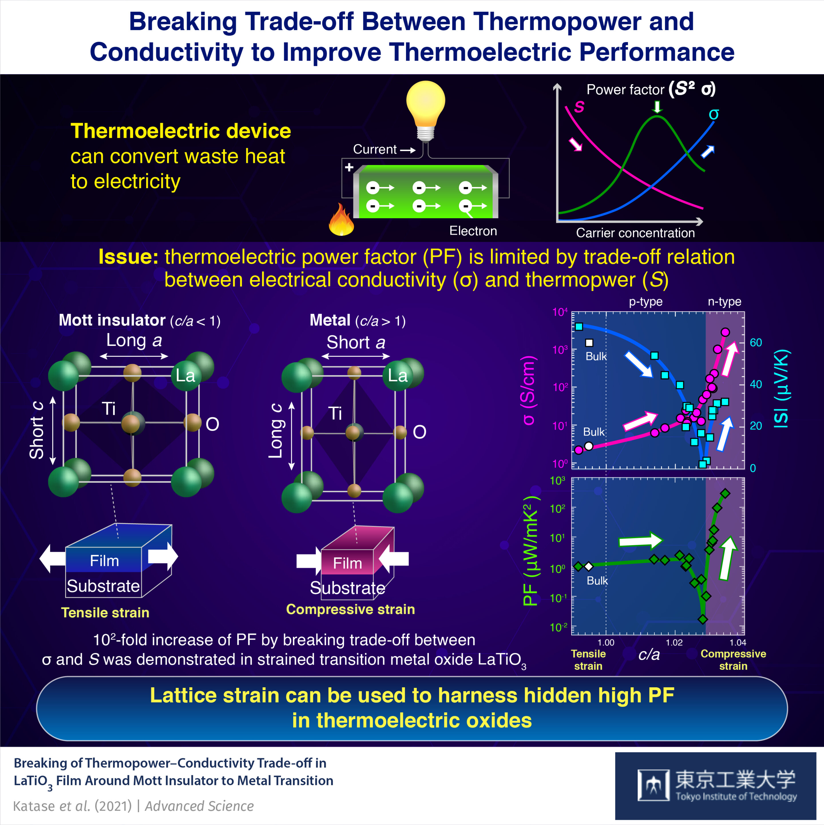 Breaking trade-off problem that limits thermoelectric conversion efficiency of waste heat