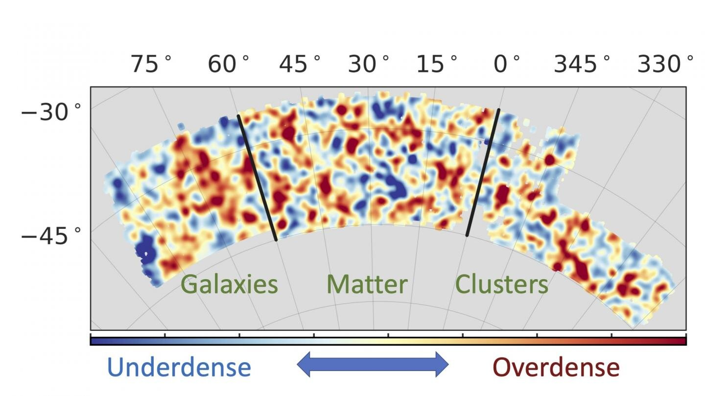 The universe is expanding at an ever-increasing rate, and while no one is sure why, researchers with the Dark Energy Survey (DES) at least had a strategy for figuring it out: They would combine measurements of the distribution of matter, galaxies and galaxy c…