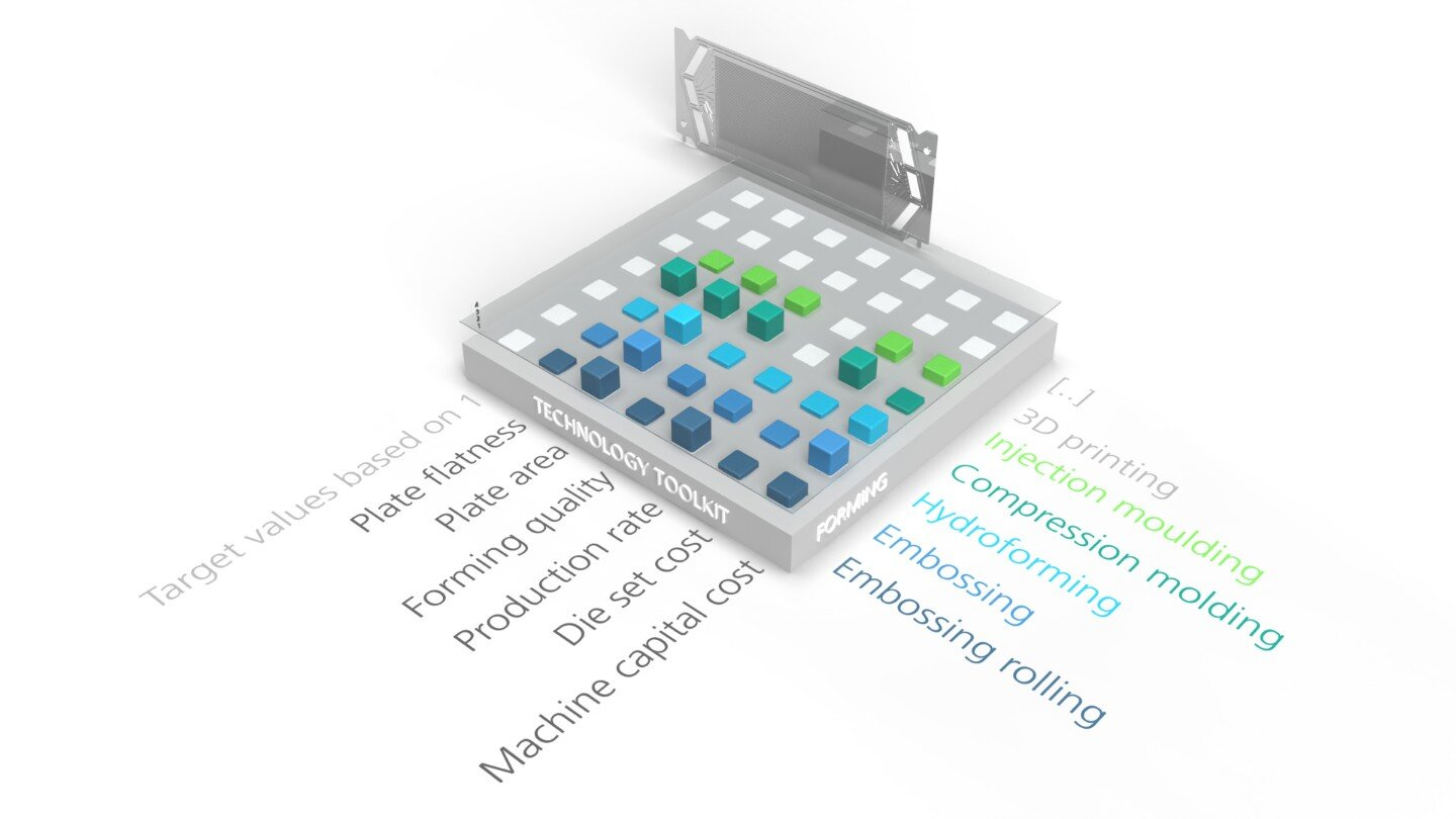 Technology toolkit for bipolar plate production of fuel cells