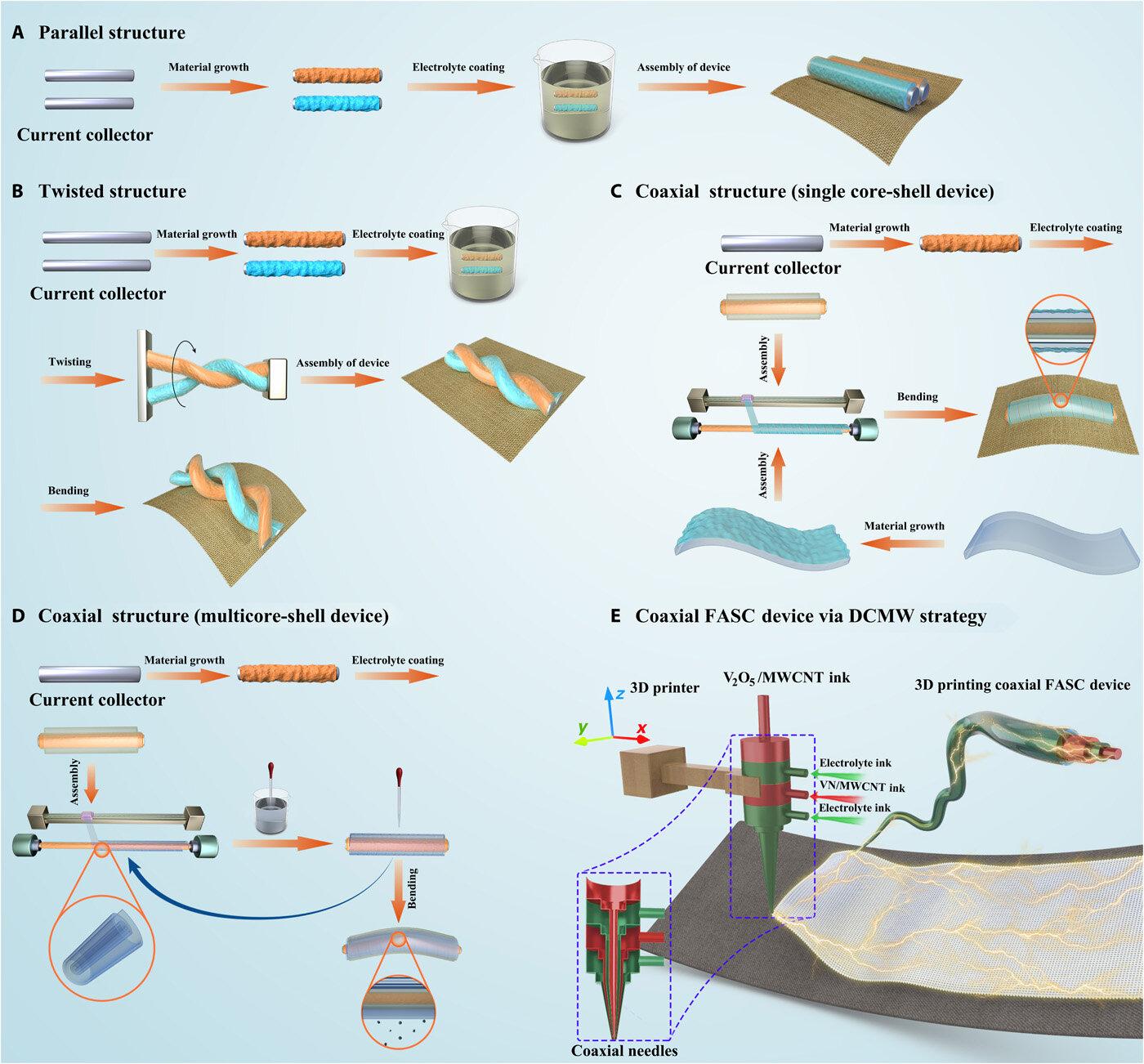 Direct coherent multi-ink printing of fabric supercapacitors
