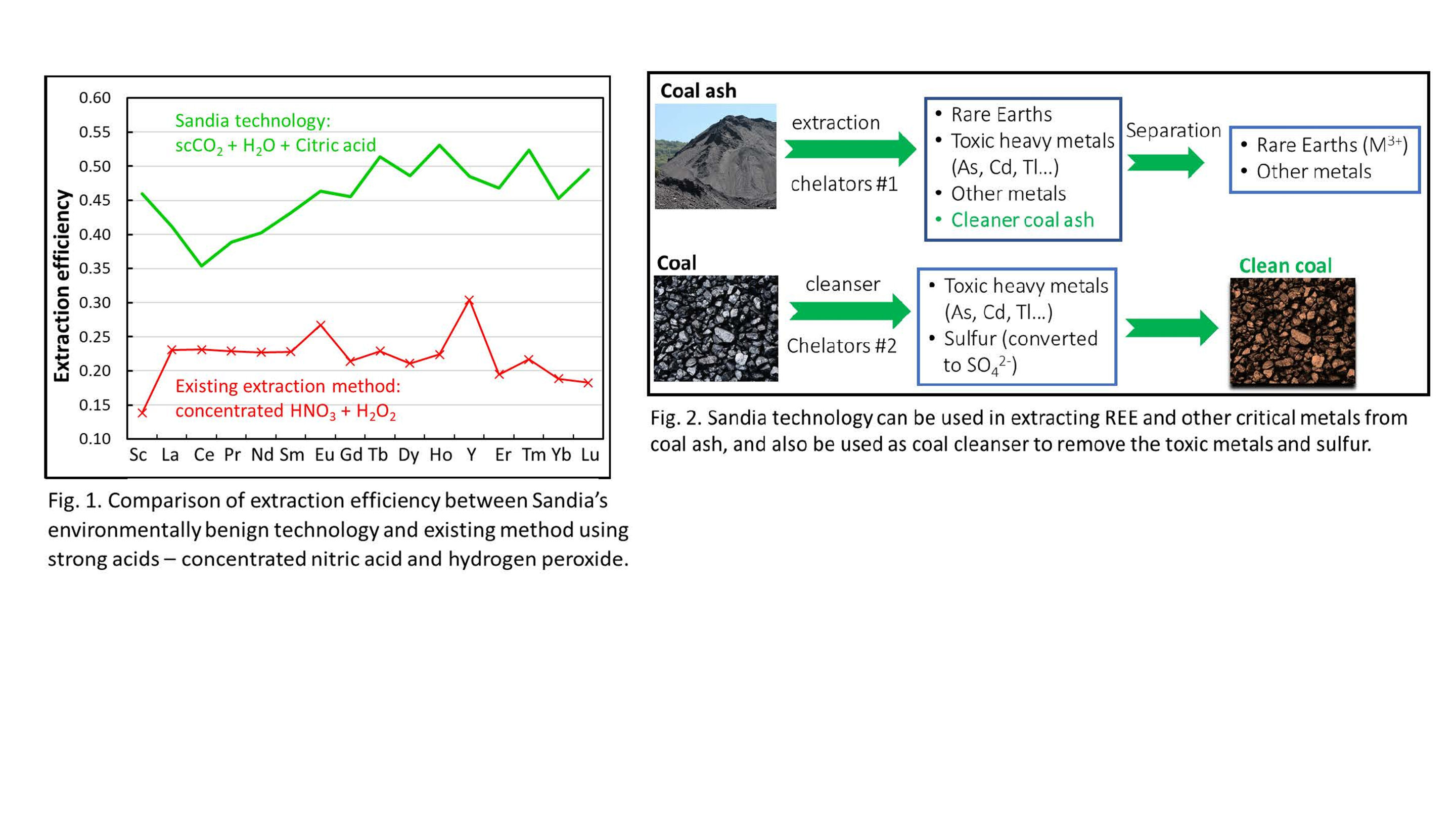 phys.org - Science X staff - Environmentally hazardous coal waste diminished by citric acid