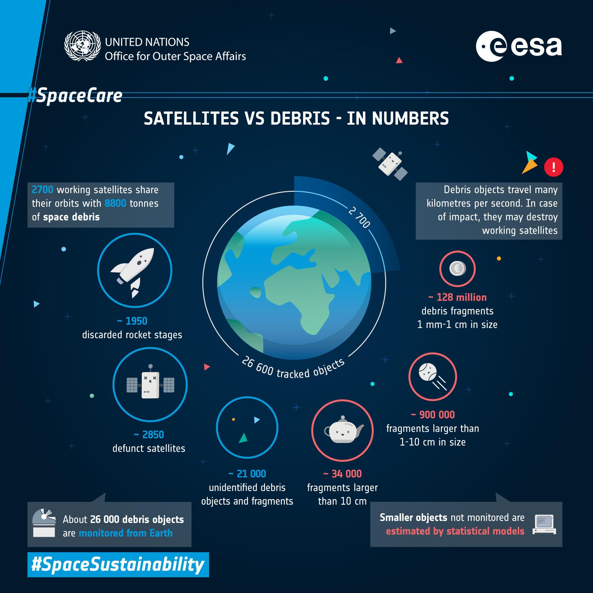 ESA and UNOOSA illustrate space debris problem
