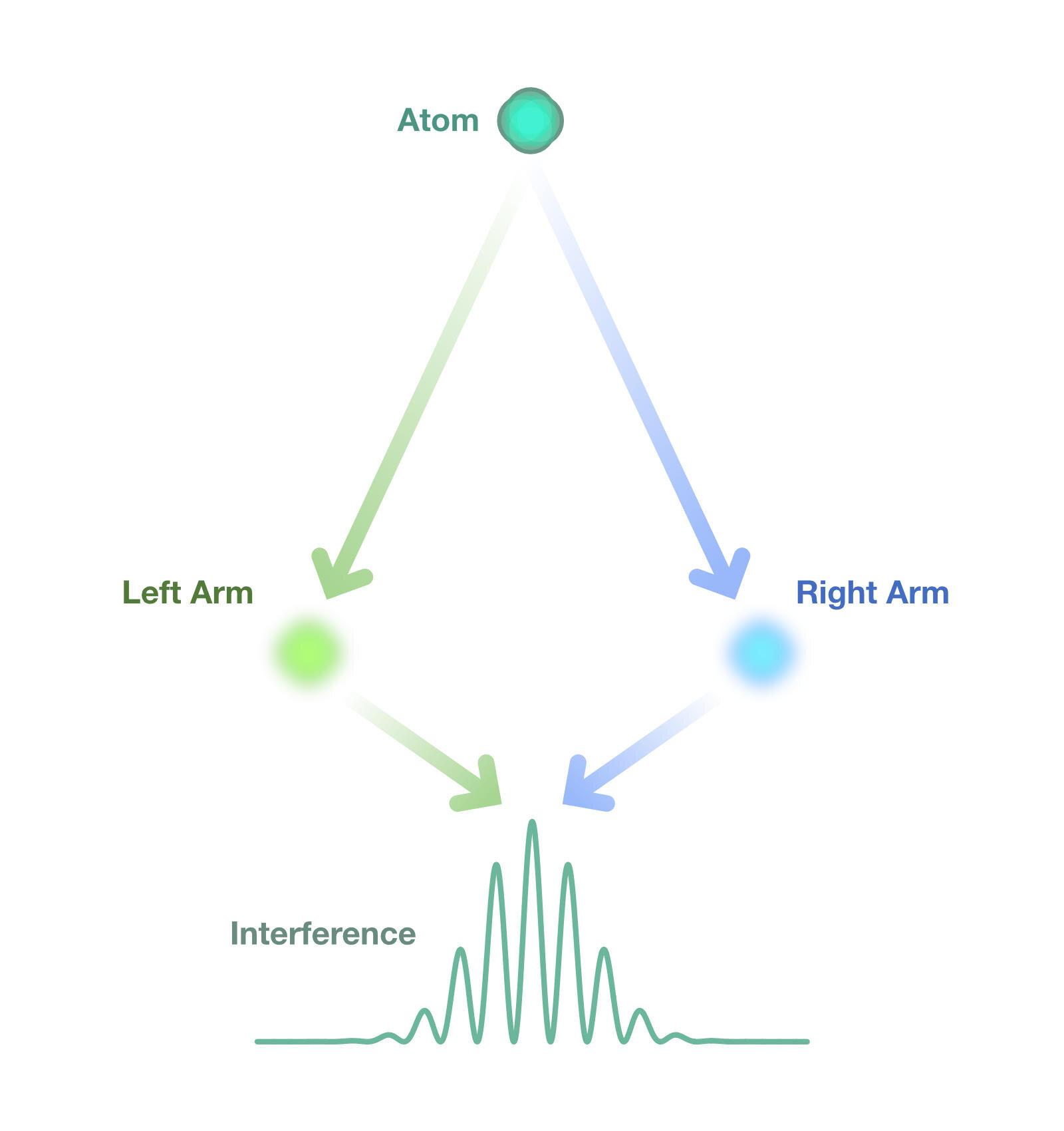 Exploring quantum gravity and entanglement using pendulums