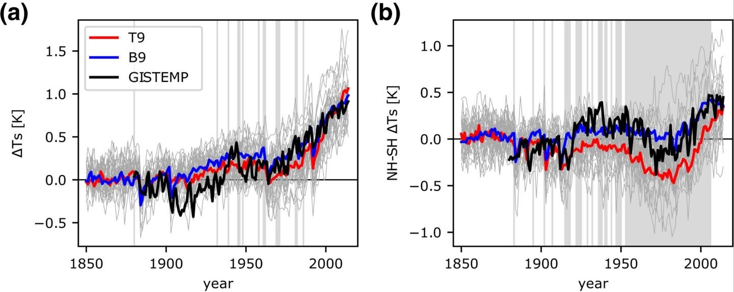 High end of climate sensitivity in new climate models seen as less plausible - Phys.org