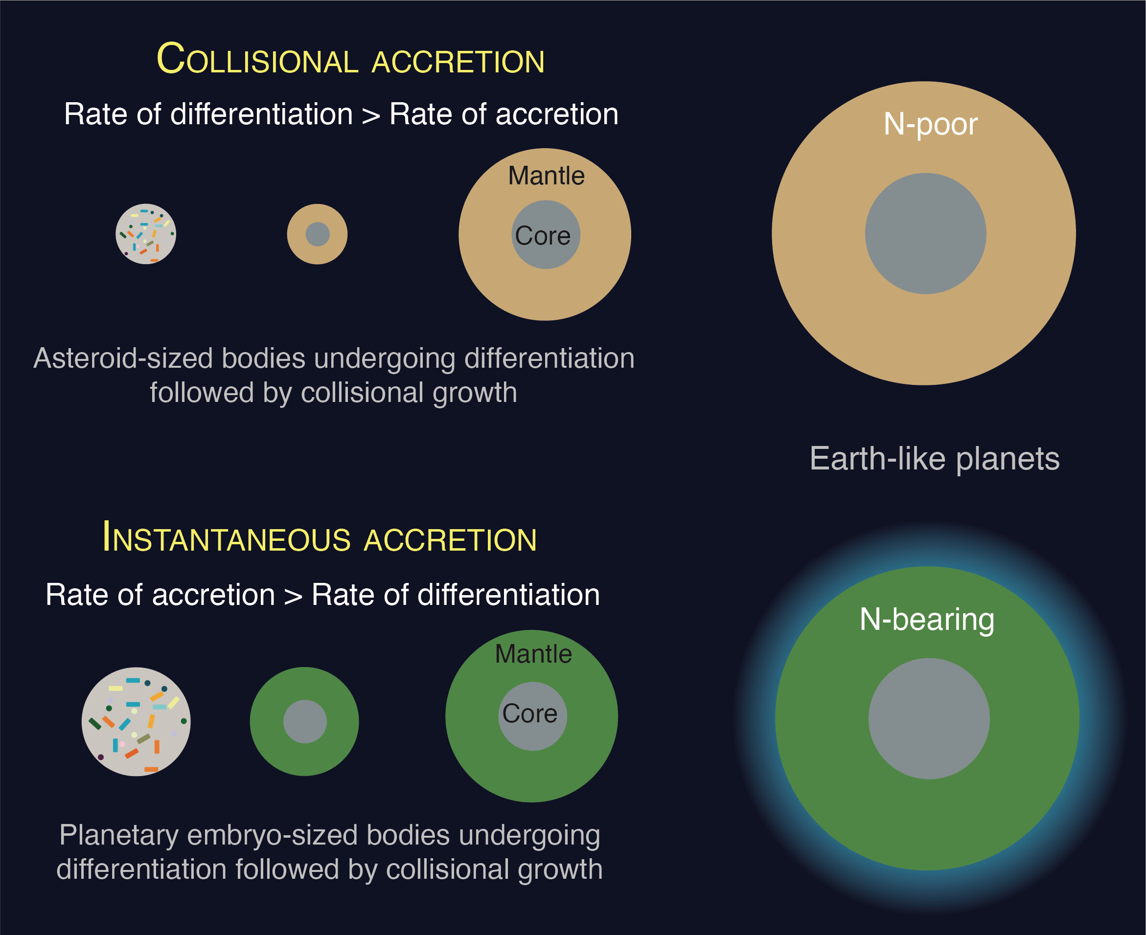 How planets form controls elements essential for life
