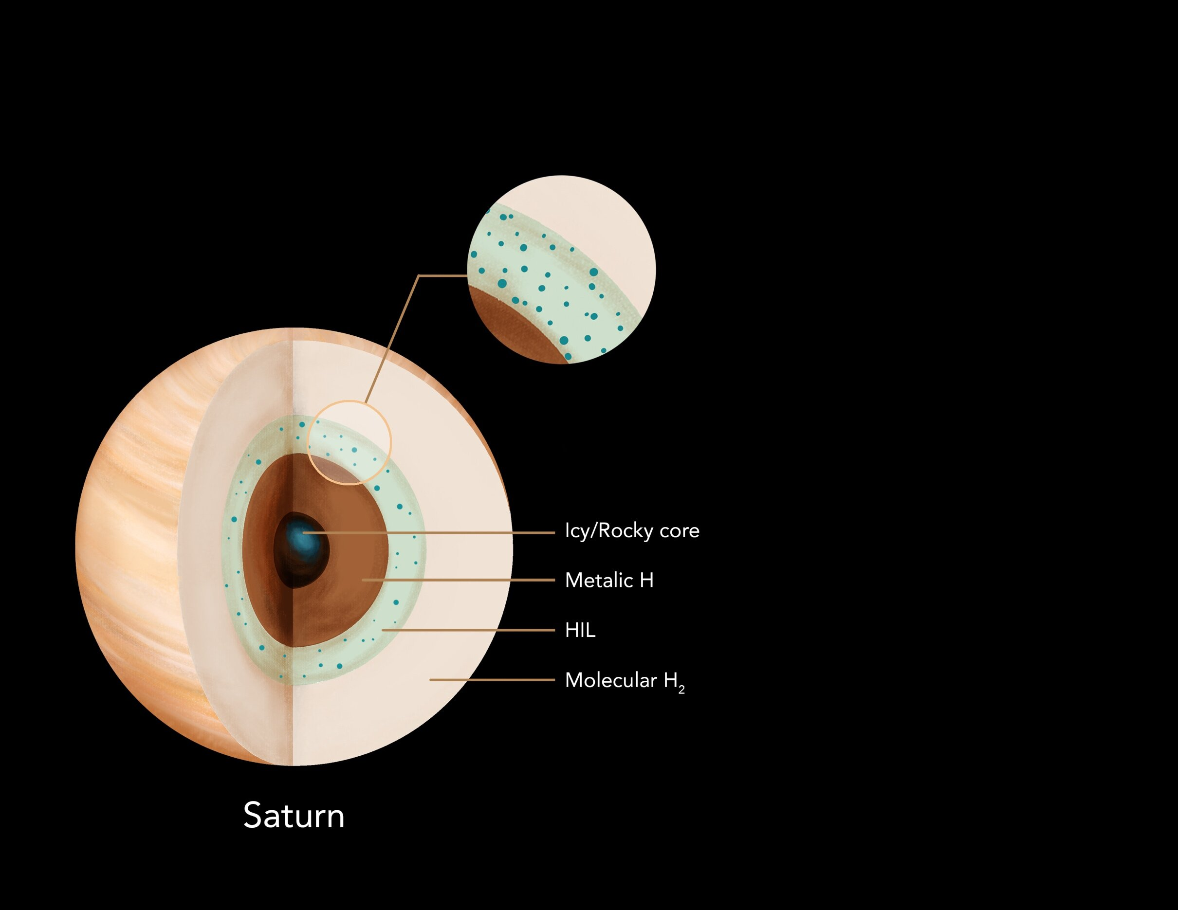 Scientists model Saturn's interior