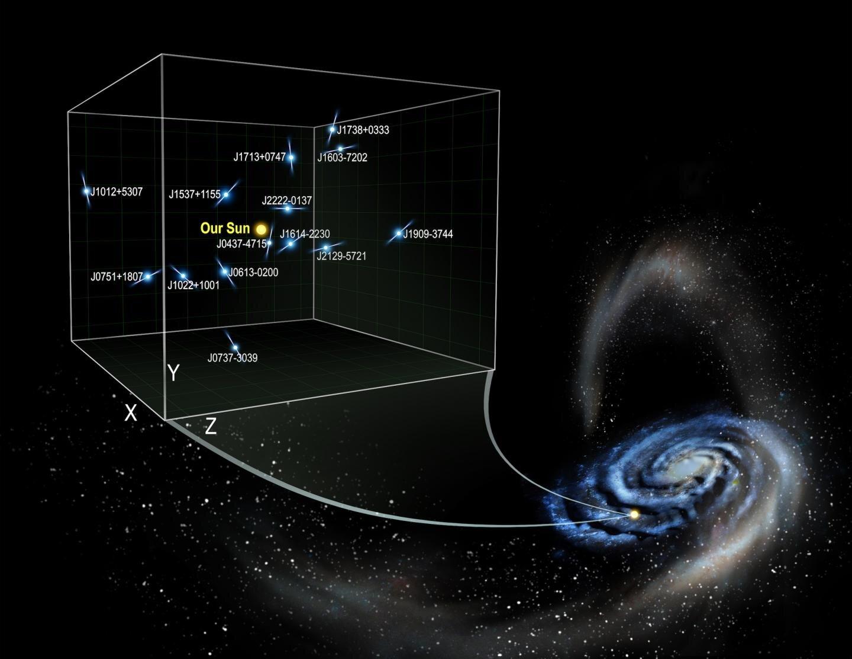 Measurements of pulsar acceleration reveal Milky Way's dark side