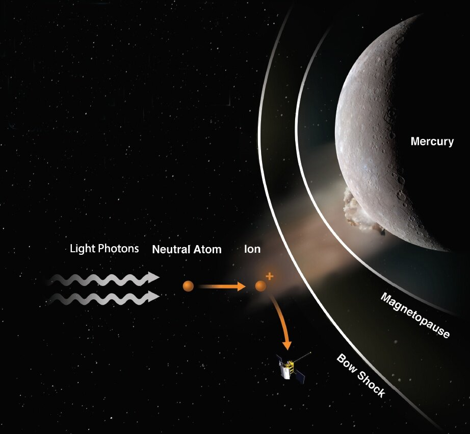 MESSENGER saw a meteoroid strike Mercury