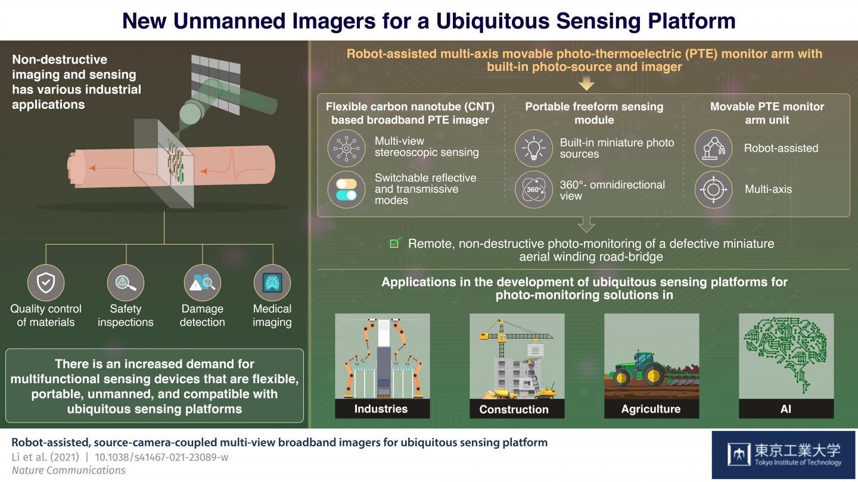 Новый неразрушающий широкополосный имидж-сканер - следующий шаг к передовым технологиям