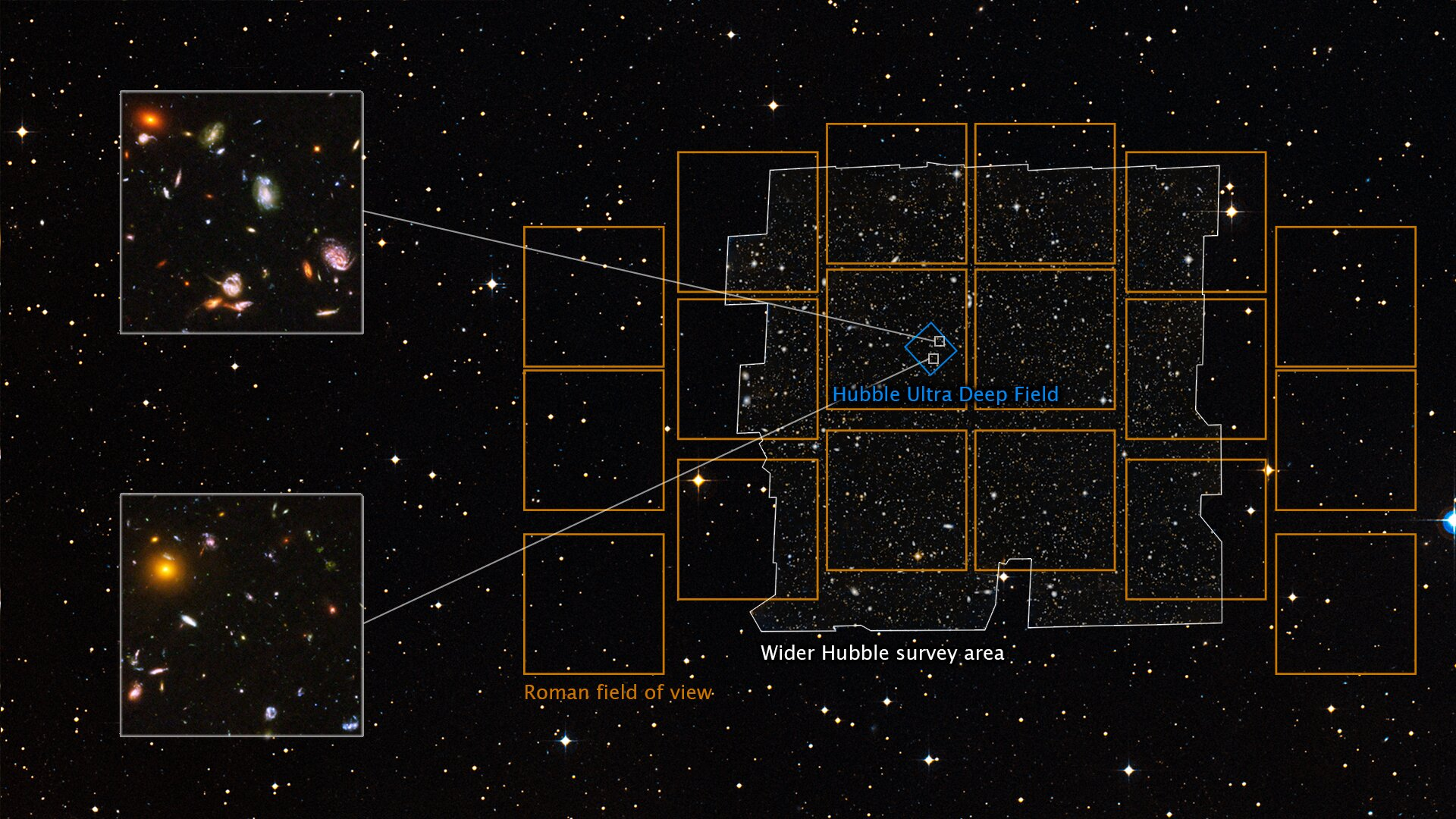 Roman Space Telescope could image 100 Hubble ultra deep fields at once