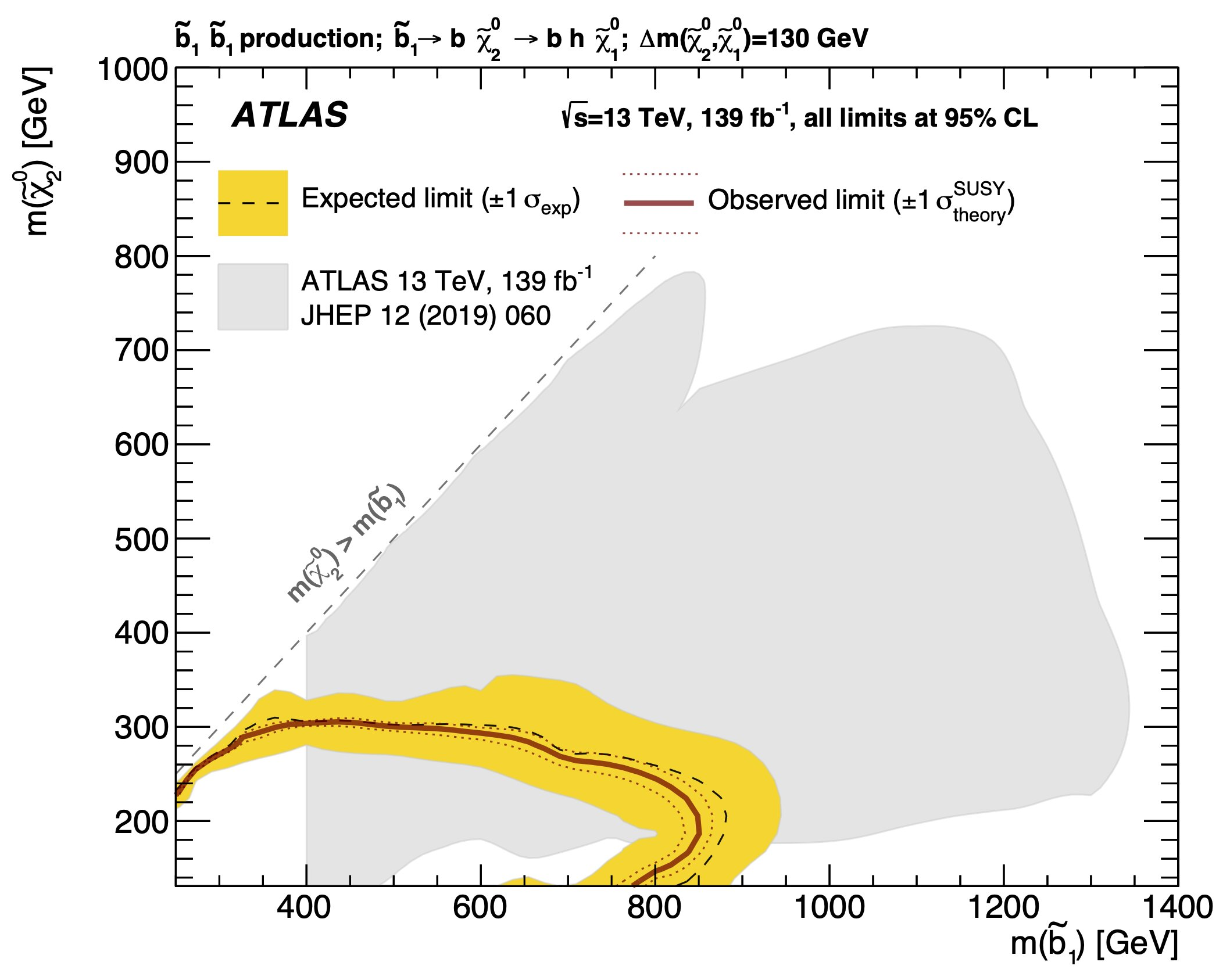 Searching for the supersymmetric bottom quark (and its friends)