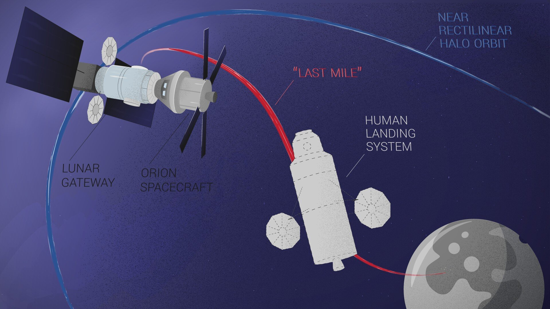 Researchers identify optimal human landing system architectures to land on the Moon