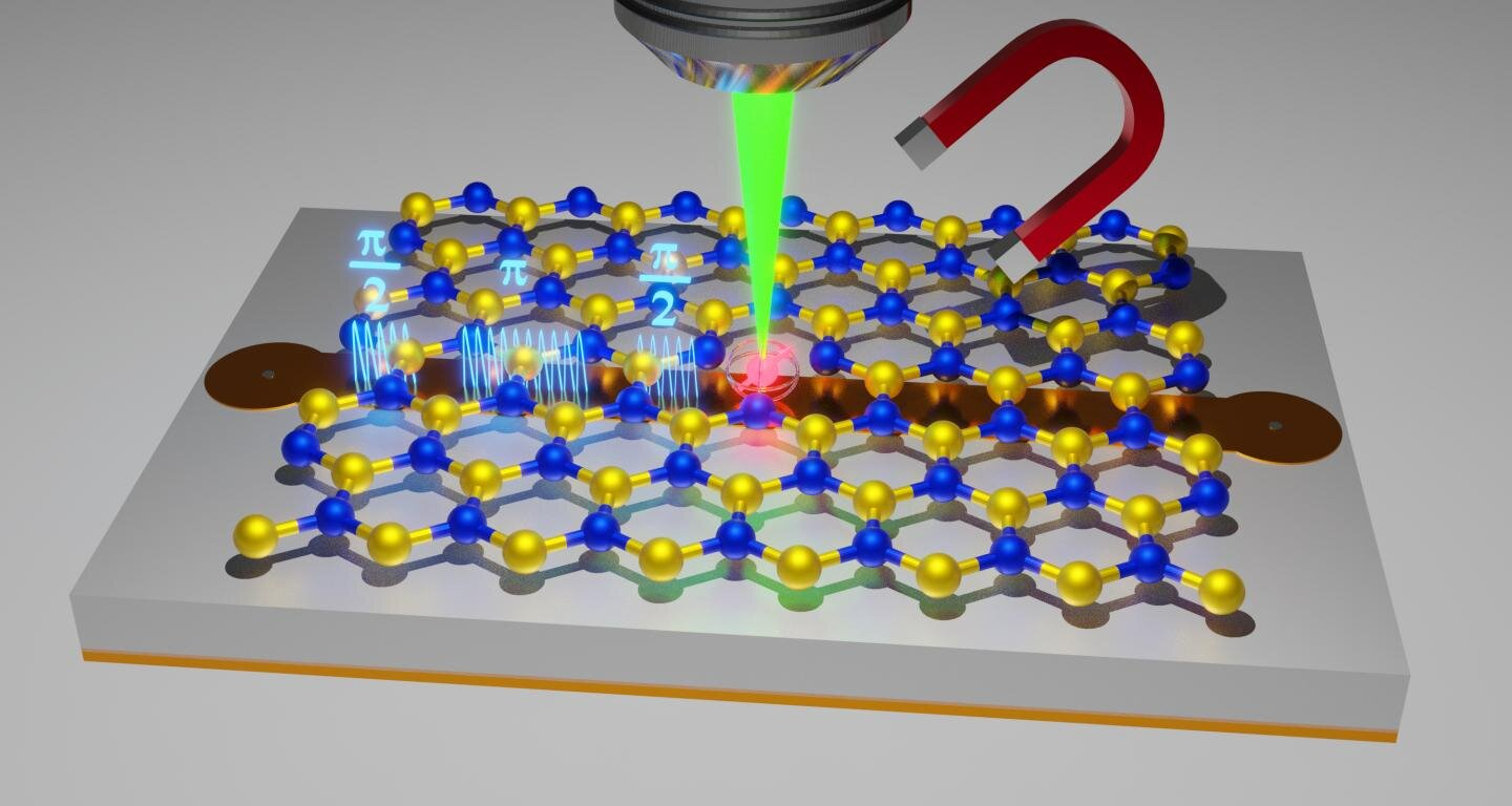 International research is progressing towards improved materials for quantum sensor technology
