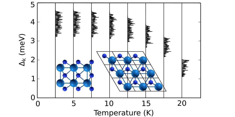 Superconductivity, high critical temperature found in 2D semimetal tungsten nitride
