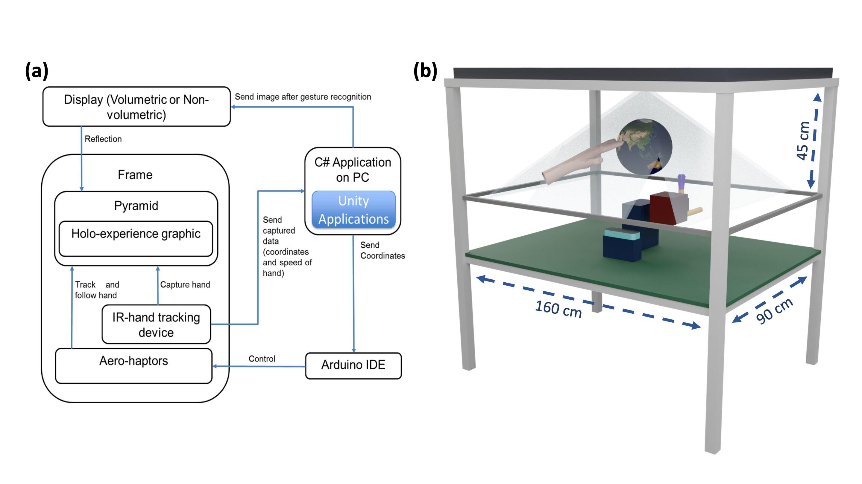 Тактильные голограммы - это прикосновение технологий будущего