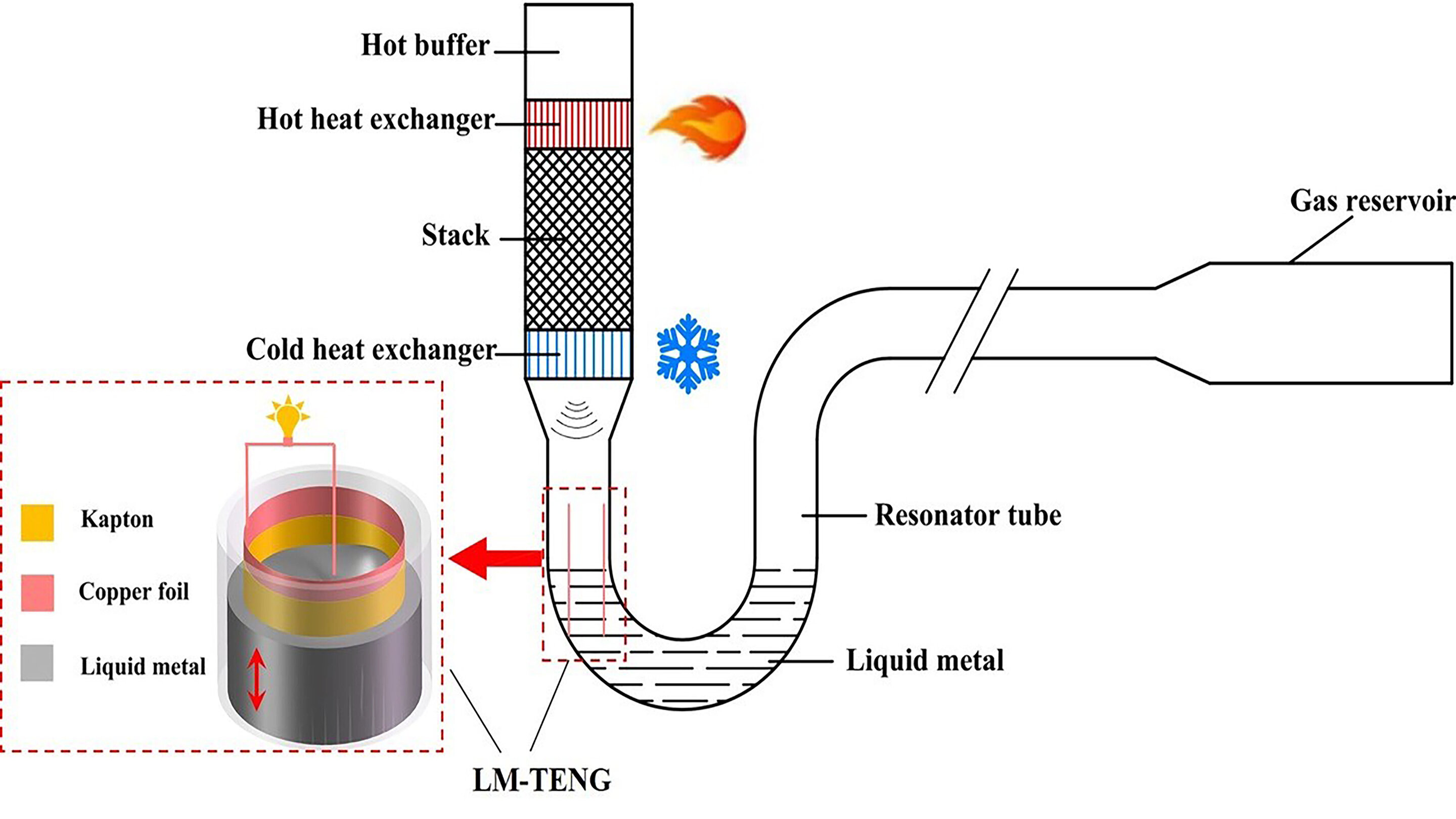 Thermal power nanogenerator created without solid moving parts