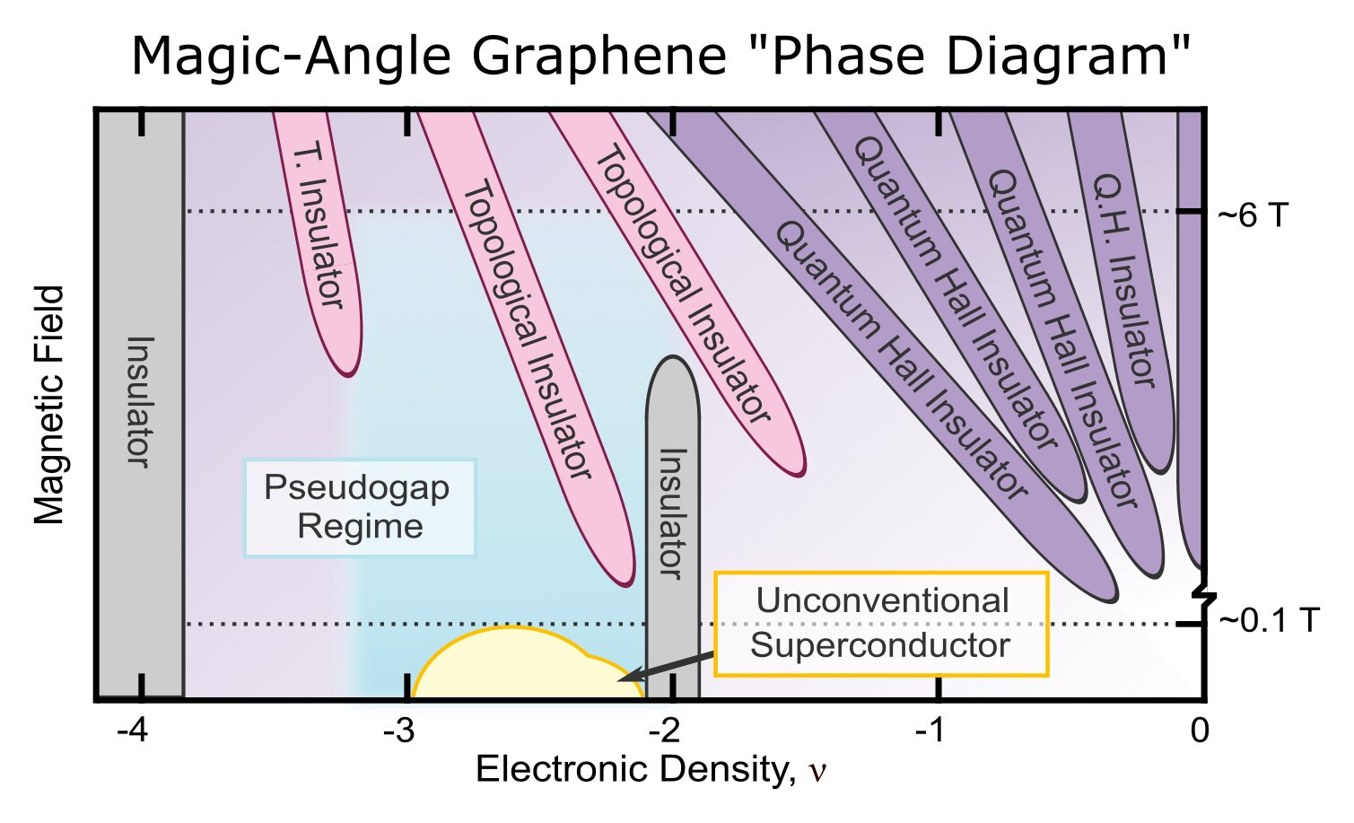 Unmasking the magic of superconductivity in twisted graphene - Phys.org