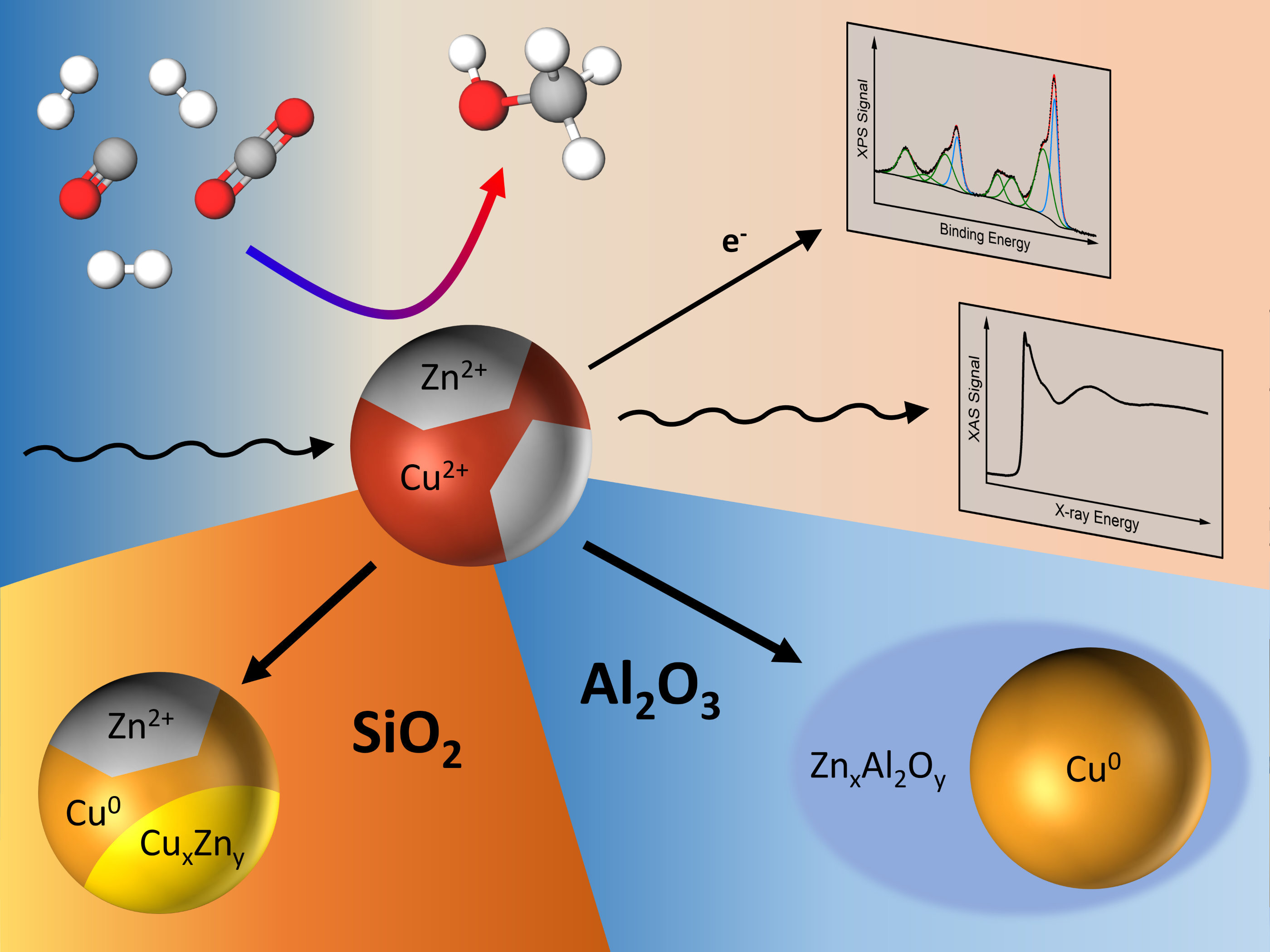 Zinc oxide: Key component for the methanol synthesis reaction over copper catalysts