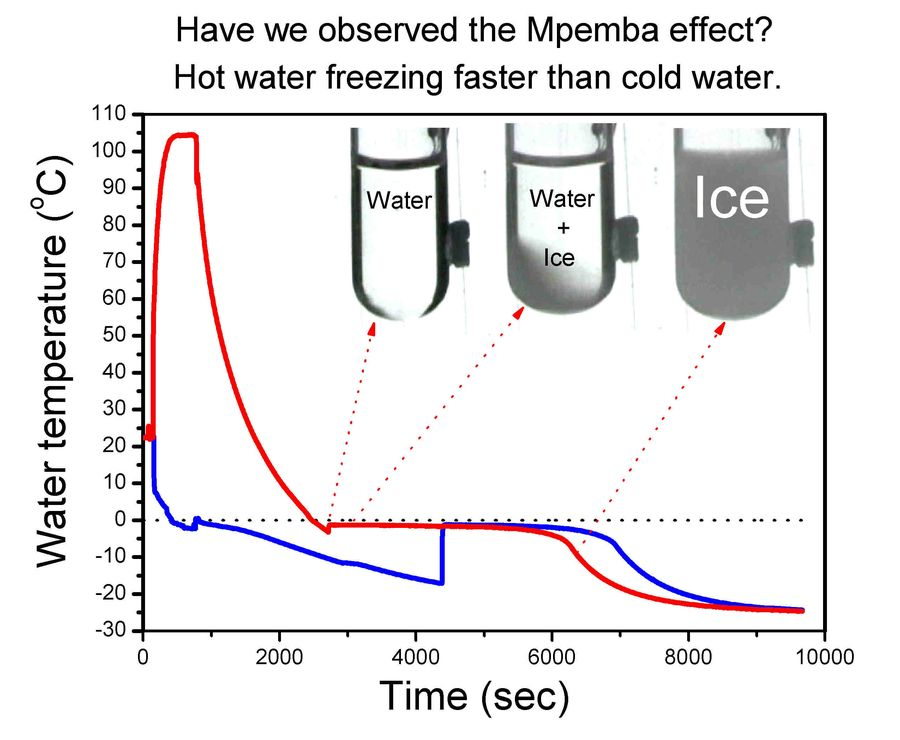 Mpemba effect: Why hot water can freeze faster than coldPhys.org