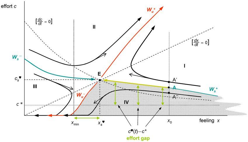 Mathematical model explains marital breakups